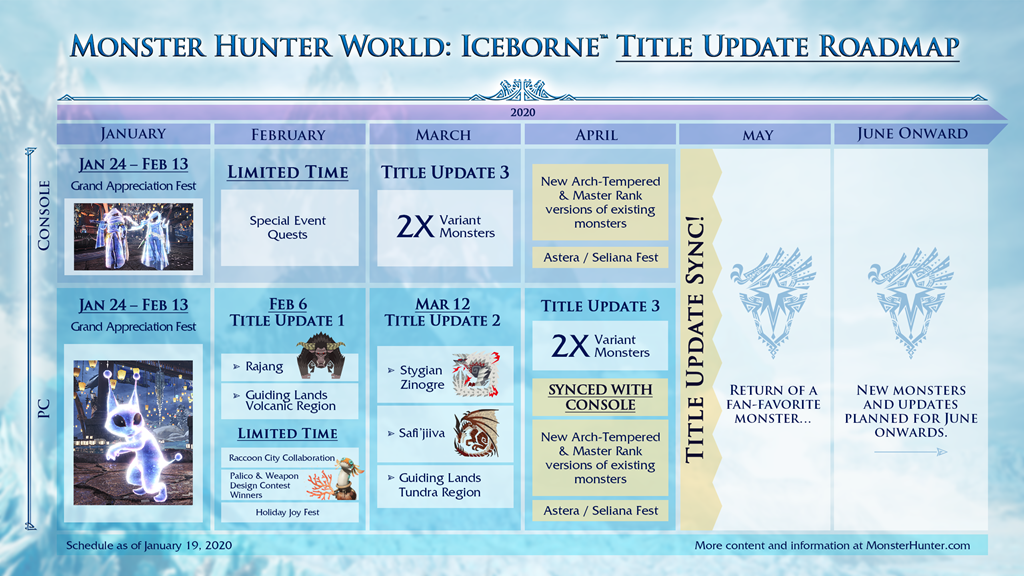 Monster Hunter World: Iceborne Roadmap for 2020 Released